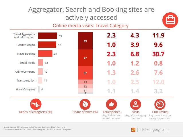 Aggregator, Search and Booking sites are actively accessed Reach of categories (%) Touchpoints Avg. # different visited pe...