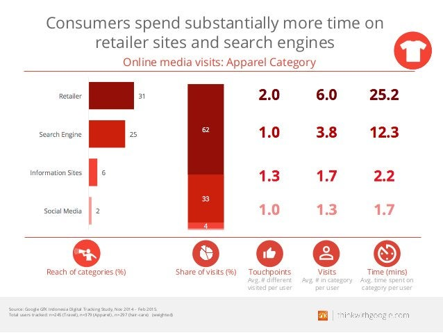 Consumers spend substantially more time on retailer sites and search engines Reach of categories (%) Touchpoints Avg. # di...