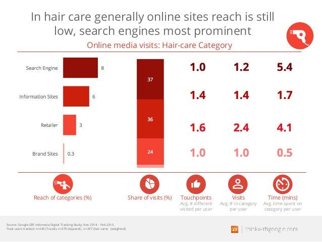 In hair care generally online sites reach is still low, search engines most prominent Reach of categories (%) Touchpoints ...