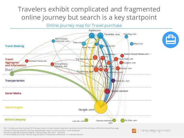 Travelers exhibit complicated and fragmented online journey but search is a key startpoint Online journey map for Travel p...