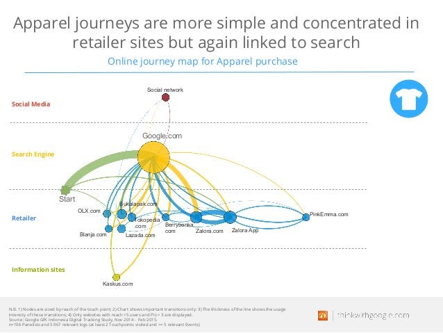 Apparel journeys are more simple and concentrated in retailer sites but again linked to search Online journey map for Appa...