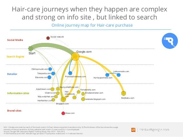 Hair-care journeys when they happen are complex and strong on info site , but linked to search Online journey map for Hair...