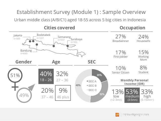 Cities covered Occupation 40% 27 – 36 37 – 46 46 plus 18 – 26 32% 20% 9% 51% 49% low (<2-3mn) 13% 53% high (5-15mn+) 33% G...