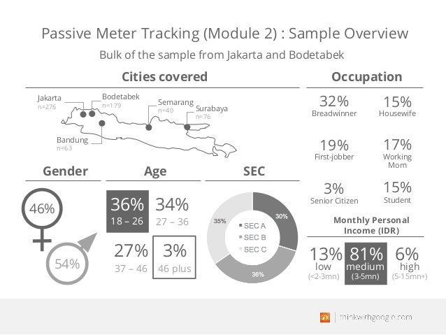 Passive Meter Tracking (Module 2) : Sample Overview Cities covered Occupation 36% 27 – 36 37 – 46 46 plus 18 – 26 34% 27% ...