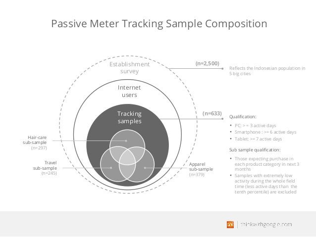 Passive Meter Tracking Sample Composition Qualification: • PC: > = 3 active days • Smartphone : >= 6 active days • Tablet:...