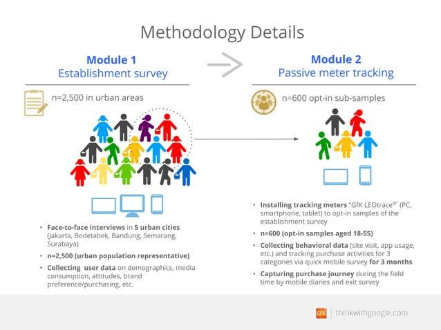 "Methodology Details Module 1 Establishment survey Module 2 Passive meter tracking • Installing tracking meters ""GfK LEOtra..."