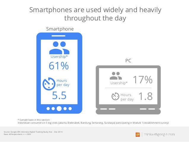 Smartphones are used widely and heavily throughout the day Usership* 61% 5.5 Hours per day Usership* 17% 1.8Hours per day ...