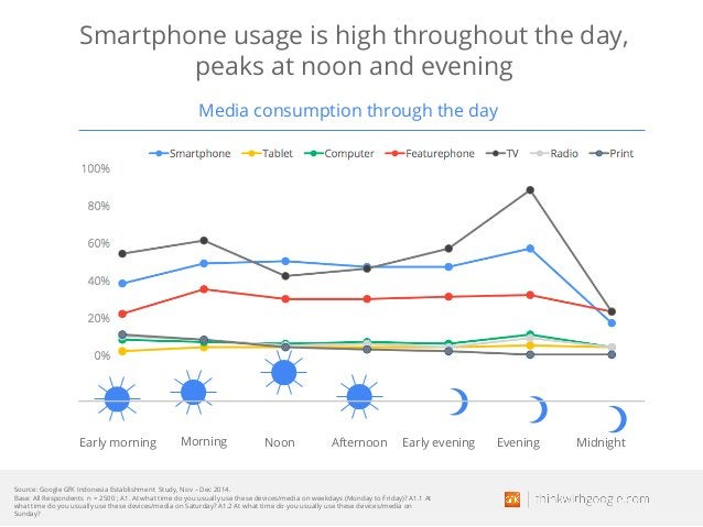 Smartphone usage is high throughout the day, peaks at noon and evening Media consumption through the day Early morning Mor...