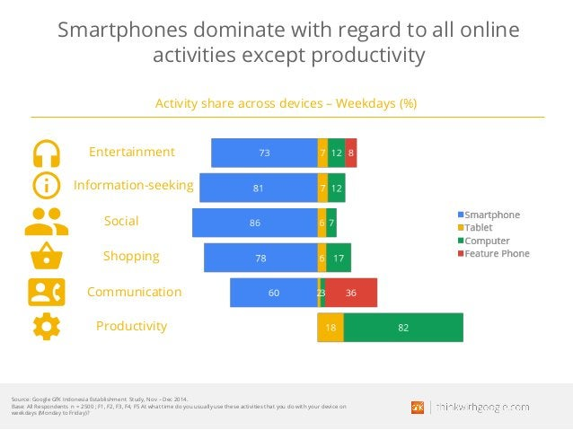 Smartphones dominate with regard to all online activities except productivity Activity share across devices – Weekdays (%)...