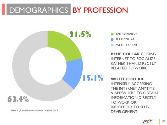 DEMOGRAPHICS BY PROFESSION 21.5%  ENTREPRENEUR BLUE COLLAR WHITE COLLAR  BLUE COLLAR IS USING INTERNET TO SOCIALIZE RATHER...