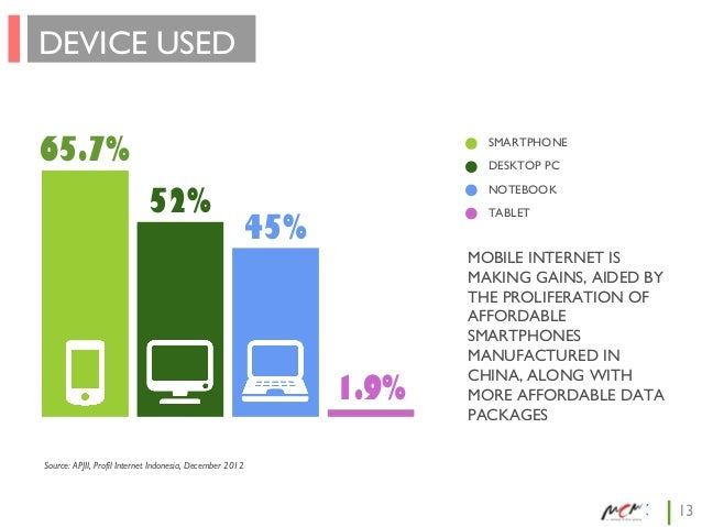 DEVICE USED 65.7%  SMARTPHONE DESKTOP PC  52%  NOTEBOOK TABLET  45%  1.9%  MOBILE INTERNET IS MAKING GAINS, AIDED BY THE P...