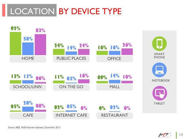 LOCATION BY DEVICE TYPE 92%  83% 50% 24% 14% 24%  26% 16% 16%  HOME  PUBLIC PLACES  OFFICE  13% 13% 06%  11% 03% 16%  09% ...