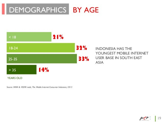 DEMOGRAPHICS BY AGE  21%  < 18  32%  18-24  33%  25-35 > 35  INDONESIA HAS THE YOUNGEST MOBILE INTERNET USER BASE IN SOUTH...