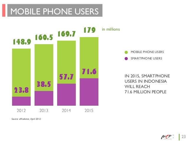 MOBILE PHONE USERS 148.9  169.7 160.5  179  in millions  MOBILE PHONE USERS SMARTPHONE USERS  23.8  38.5  57.7  71.6  IN 2...
