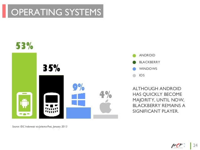 OPERATING SYSTEMS 53% ANDROID BLACKBERRY  35%  WINDOWS IOS  9%  4%  ALTHOUGH ANDROID HAS QUICKLY BECOME MAJORITY, UNTIL NO...