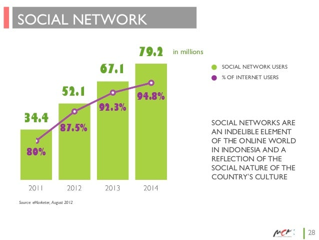 SOCIAL NETWORK USERS  79.2  67.1 52.1 34.4  92.3% 87.5%  80%  in millions SOCIAL NETWORK USERS % OF INTERNET USERS  94.8% ...