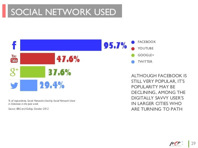 SOCIAL NETWORK USED 95.7% 47.6% 37.6%  29.4% % of respondents, Social Networks Used by Social Network Users in Indonesia i...