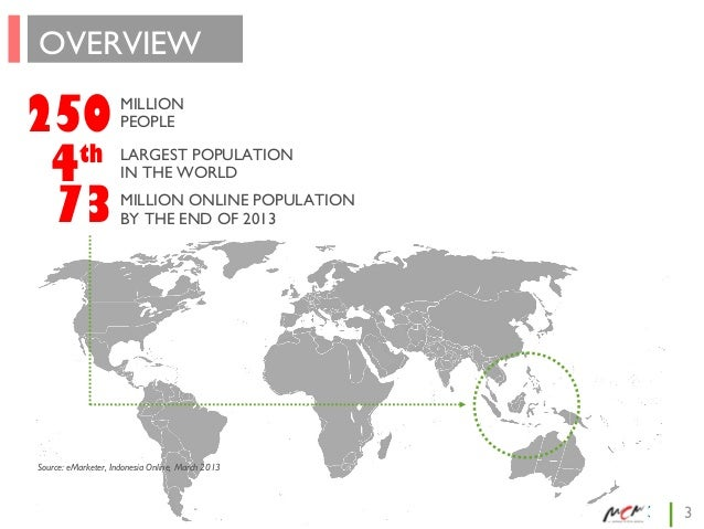 OVERVIEW  250 th 4 73  MILLION PEOPLE LARGEST POPULATION IN THE WORLD MILLION ONLINE POPULATION BY THE END OF 2013  Source...