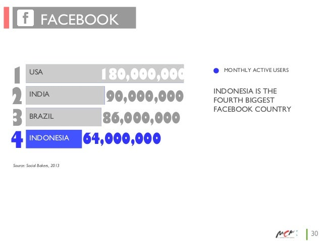 FACEBOOK  1 2 3 4  USA INDIA BRAZIL INDONESIA  180,000,000 90,000,000 86,000,000 64,000,000  MONTHLY ACTIVE USERS  INDONES...