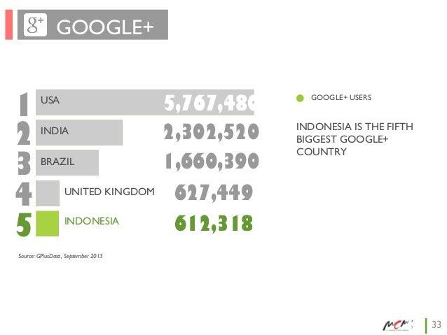 GOOGLE+  1 2 3 4 5  USA INDIA BRAZIL UNITED KINGDOM INDONESIA  5,767,480 2,302,520 1,660,390  GOOGLE+ USERS  INDONESIA IS ...