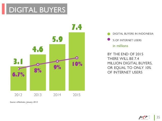 DIGITAL BUYERS 7.4 DIGITAL BUYERS IN INDONESIA  5.9  % OF INTERNET USERS  in millions  4.6 3.1 6.7%  8%  9%  10%  BY THE E...