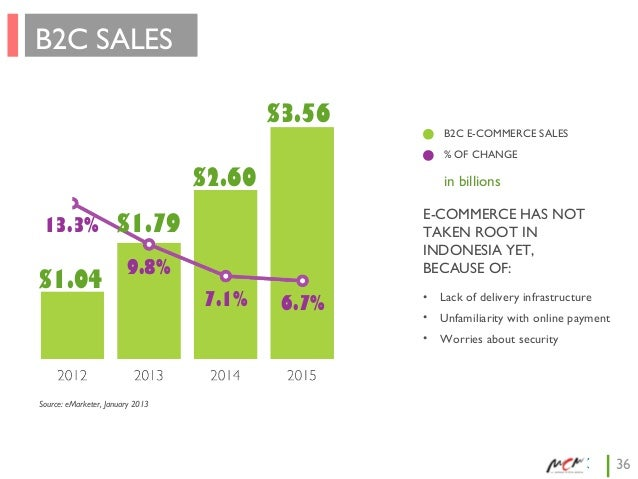 B2C SALES $3.56  B2C E-COMMERCE SALES % OF CHANGE  $2.60 13.3%  E-COMMERCE HAS NOT TAKEN ROOT IN INDONESIA YET, BECAUSE OF...