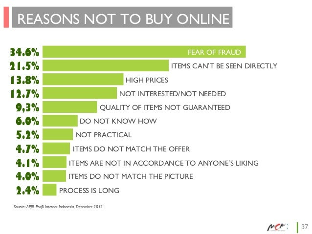 REASONS NOT TO BUY ONLINE 34.6% 21.5% 13.8% 12.7% 9,3% 6.0% 5.2% 4.7% 4.1% 4.0% 2.4%  FEAR OF FRAUD ITEMS CAN'T BE SEEN DI...
