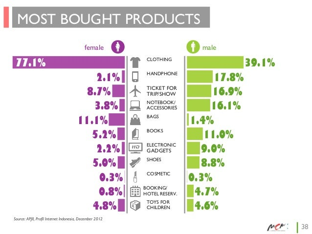 MOST BOUGHT PRODUCTS female  77.1%  male  39.1%  CLOTHING  2.1% 8.7% 3.8% 11.1% 5.2% 2.2% 5.0% 0.3% 0.8% 4.8%  HANDPHONE  ...