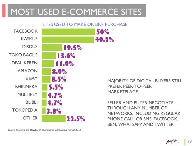 MOST USED E-COMMERCE SITES SITES USED TO MAKE ONLINE PURCHASE FACEBOOK KASKUS DISDUS TOKO BAGUS DEAL KEREN AMAZON E-BAY BH...