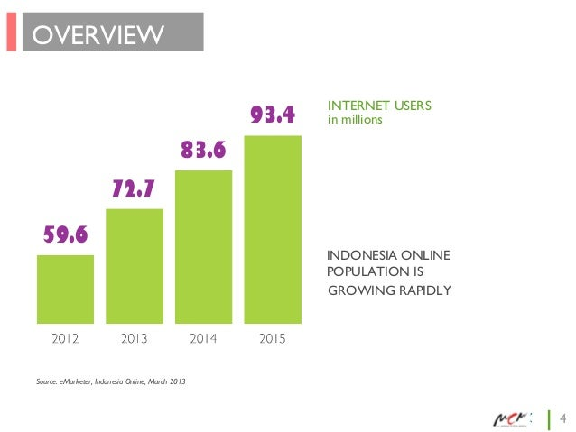 OVERVIEW 93.4  INTERNET USERS in millions  83.6 72.7 59.6  INDONESIA ONLINE POPULATION IS GROWING RAPIDLY  Source: eMarket...