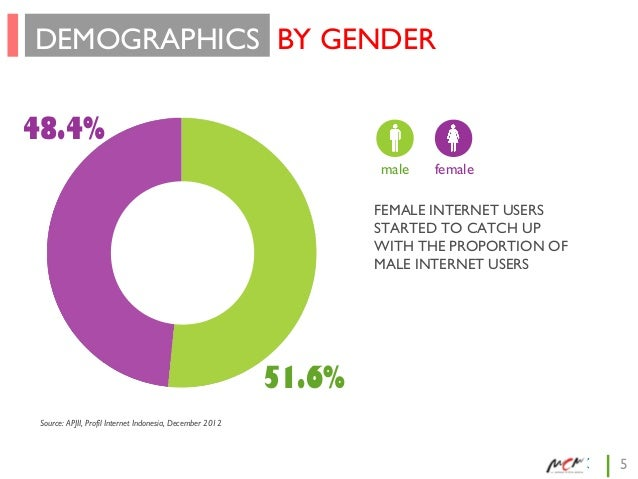 DEMOGRAPHICS BY GENDER 48.4% male  female  FEMALE INTERNET USERS STARTED TO CATCH UP WITH THE PROPORTION OF MALE INTERNET ...