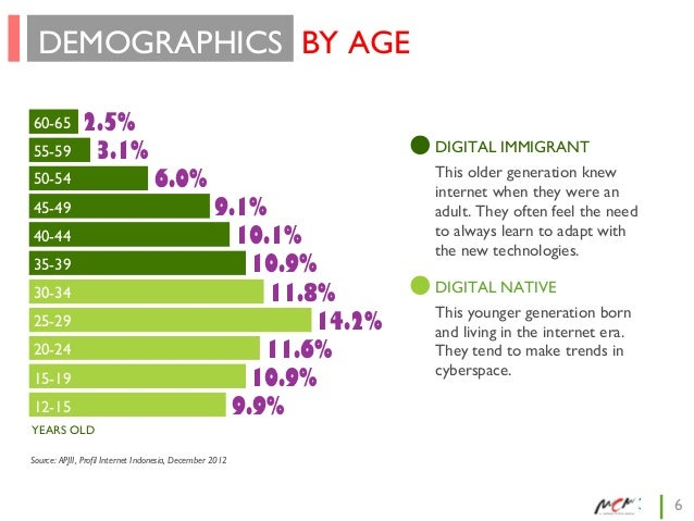 DEMOGRAPHICS BY AGE 60-65 55-59  2.5% 3.1%  50-54 45-49 40-44 35-39 30-34 25-29 20-24 15-19 12-15  DIGITAL IMMIGRANT  6.0%...