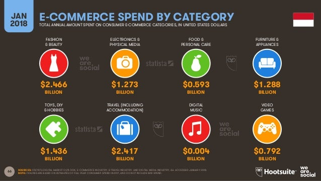 Digital commerce has united