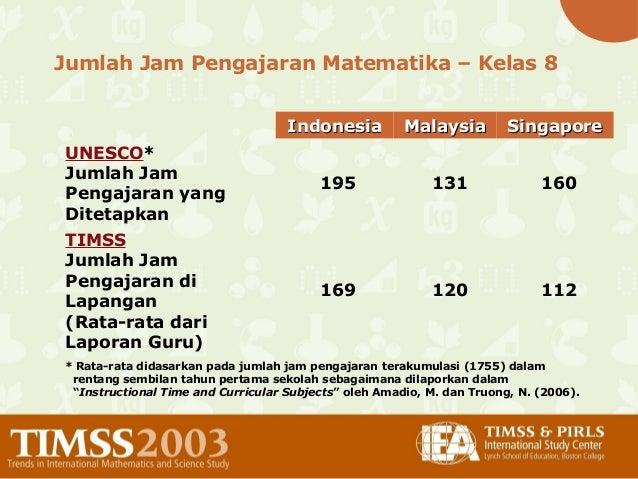 Jumlah Jam Pengajaran Matematika – Kelas 8 IndonesiaIndonesia MalaysiaMalaysia SingaporeSingapore UNESCO* Jumlah Jam Penga...