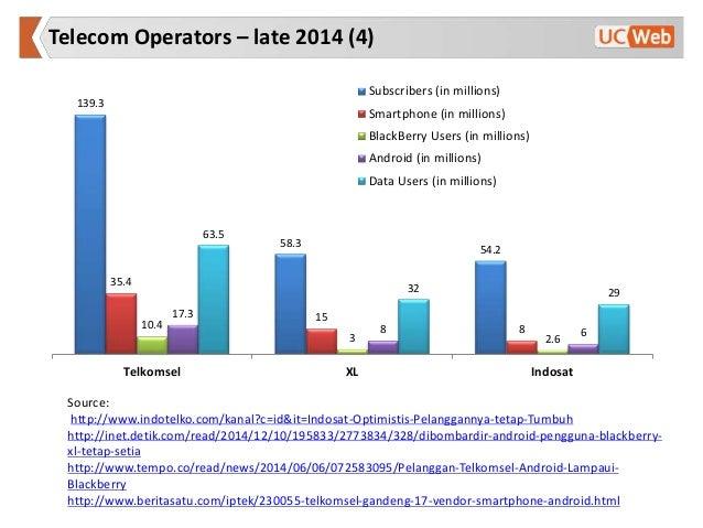 Indonesian Mobile Market Research Dec 2014