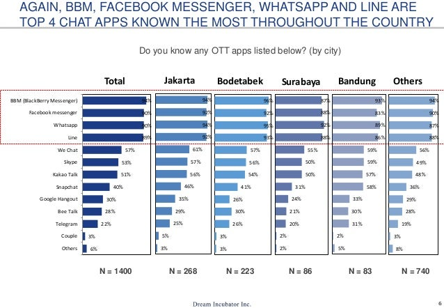 Chat App Usage In Indonesia