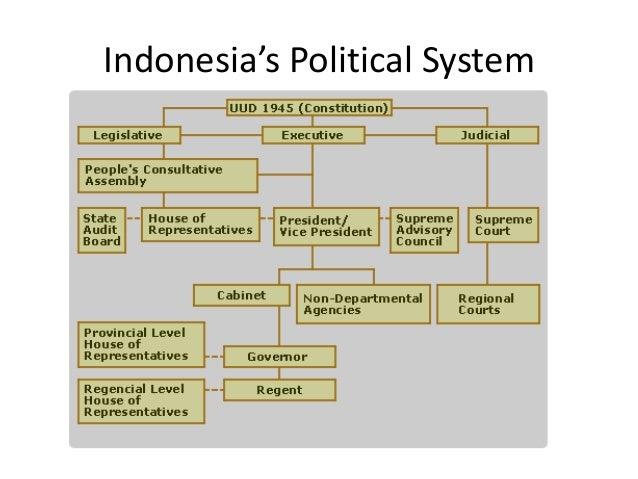 The australian political system