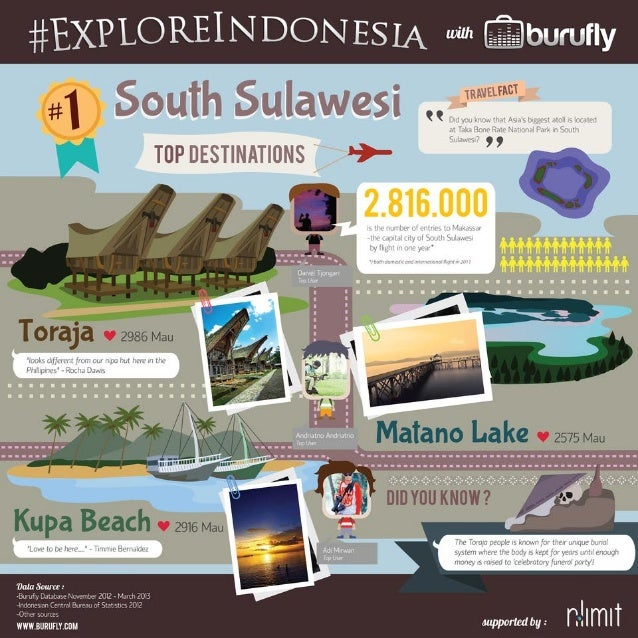 Indonesia's 10 Hottest Destinations