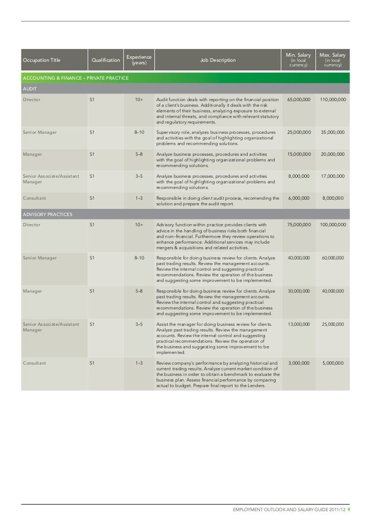 Kelly Services Indonesia Salary Guide 2011 2012