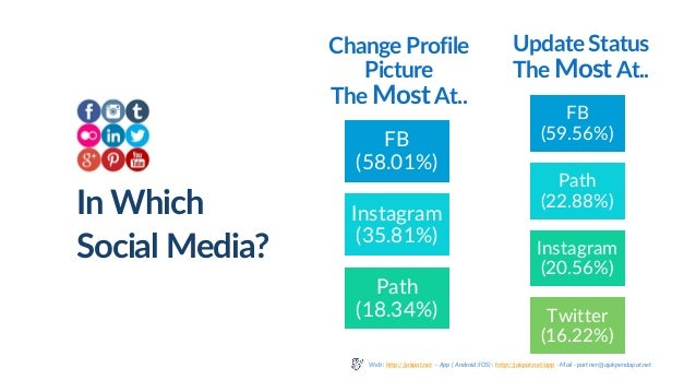 Change Profile Picture The MostAt.. FB (58.01%) Instagram (35.81%) Path (18.34%) Update Status The Most At.. FB (59.56%) P...