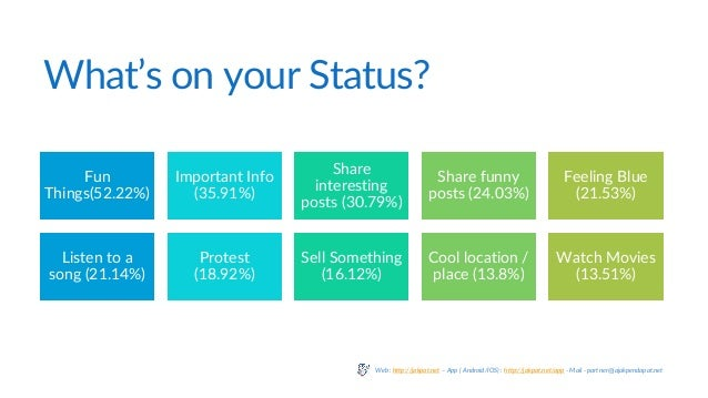 What's on your Status? Fun Things(52.22%) Important Info (35.91%) Share interesting posts (30.79%) Share funny posts (24.0...
