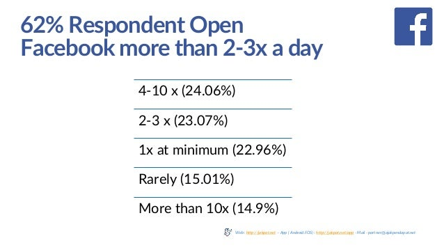 62% Respondent Open Facebook more than 2-3x a day 4-10 x (24.06%) 2-3 x (23.07%) 1x at minimum (22.96%) Rarely (15.01%) Mo...