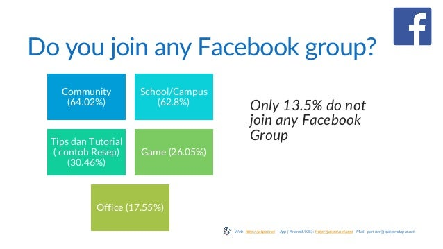 Do you join any Facebook group? Only 13.5% do not join any Facebook Group Community (64.02%) School/Campus (62.8%) Tips da...
