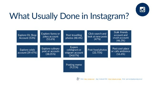 What Usually Done in Instagram? Explore OL Shop Account (53%) Explore funny or jokes account (51.6%) Post travelling photo...