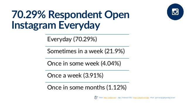 70.29% Respondent Open Instagram Everyday Everyday (70.29%) Sometimes in a week (21.9%) Once in some week (4.04%) Once a w...