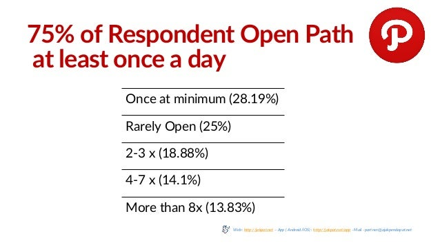 75% of Respondent Open Path at least once a day Once at minimum (28.19%) Rarely Open (25%) 2-3 x (18.88%) 4-7 x (14.1%) Mo...