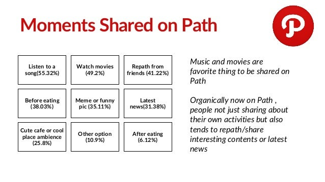 Moments Shared on Path Listen to a song(55.32%) Watch movies (49.2%) Repath from friends (41.22%) Before eating (38.03%) M...