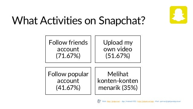What Activities on Snapchat? Follow friends account (71.67%) Upload my own video (51.67%) Follow popular account (41.67%) ...