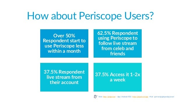 How about Periscope Users? Over 50% Respondent start to use Periscope less within a month 62.5% Respondent using Periscope...