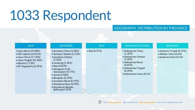 1033 Respondent GEOGRAPHY DISTRIBUTION BY PROVINCE JAVA • Jawa Barat (19.88%) • DKI Jakarta (19.02%) • Jawa Timur (17.18%)...